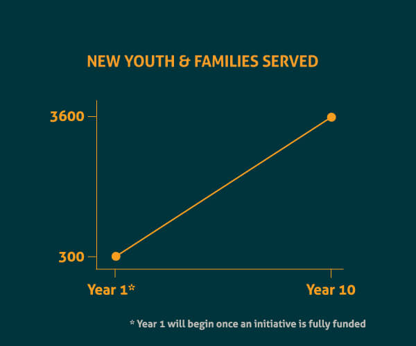 New Youth & Families Served