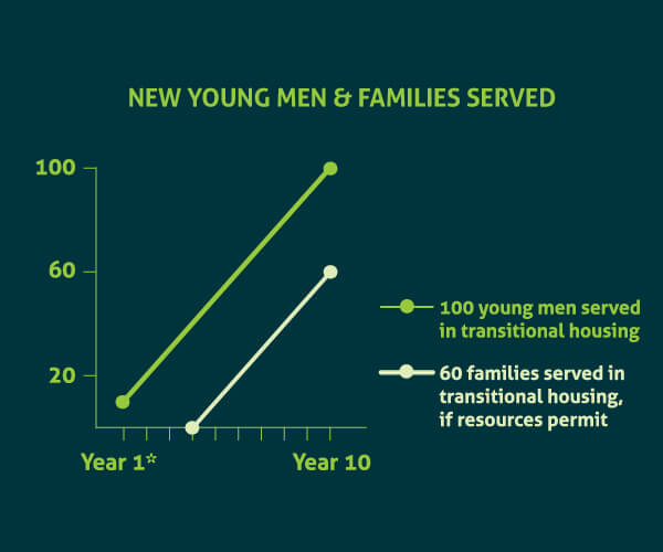 New Youth Men & Families Served